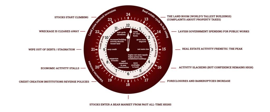 Phillip-J-Anderson-Property-Clock